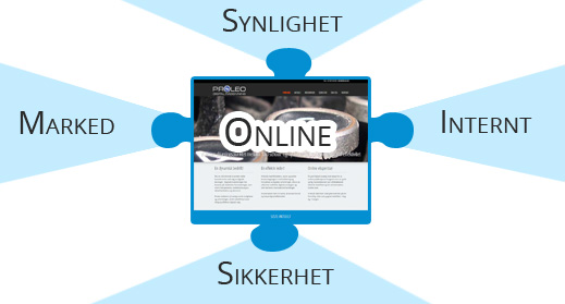 Digital profilering og synlighet